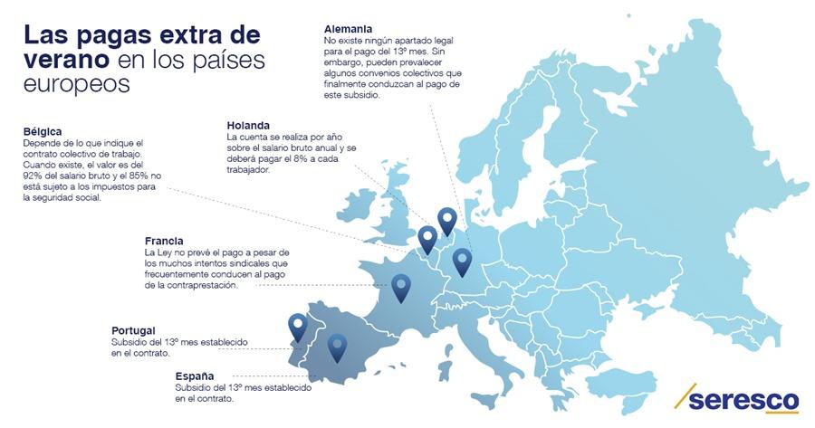Actualidad Actualidad España es uno de los pocos países europeos con paga extra de verano equivalente a un salario