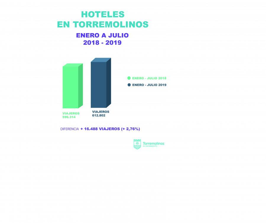 Torremolinos Torremolinos Torremolinos renueva su liderazgo andaluz como destino turístico con casi 620.000 pernoctaciones hoteleras