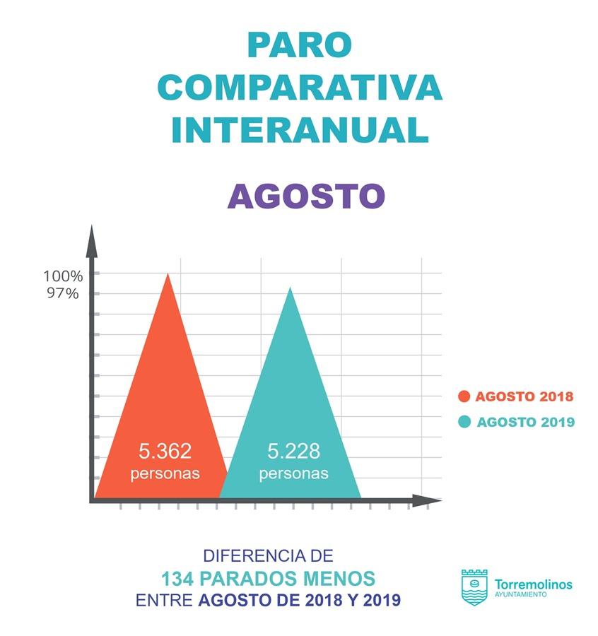 Torremolinos Torremolinos Torremolinos reduce la cifra del paro en agosto respecto a 2018