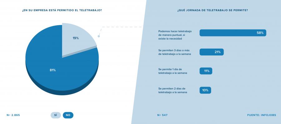 Actualidad Actualidad Solo 2 de cada 10 trabajadores tiene permitido teletrabajar en España