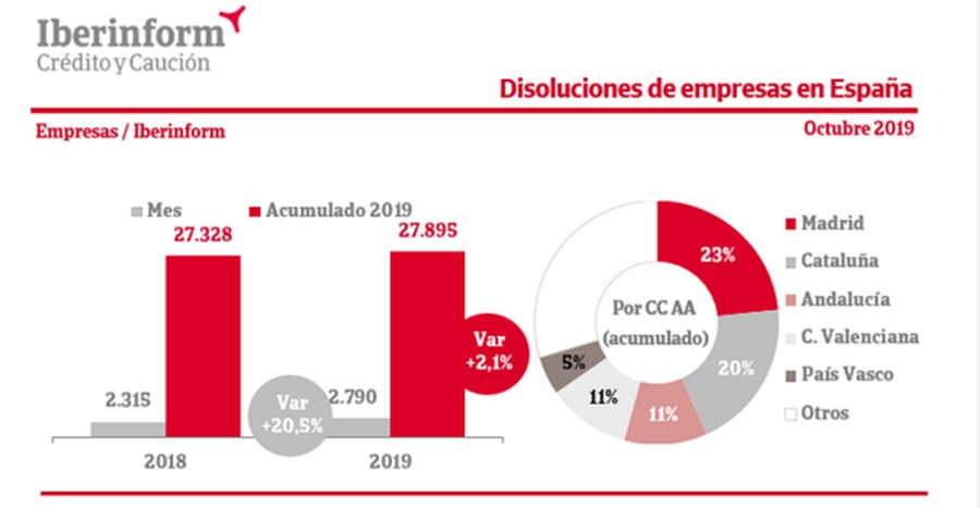 Actualidad Actualidad La disolución de empresas en España aumenta un 2,1% en los diez primeros meses de 2019