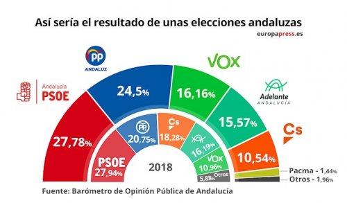 Actualidad Actualidad La suma de PP-A, Vox y Cs volvería a superar al bloque de izquierdas si hubiera elecciones en Andalucía, según el Centra