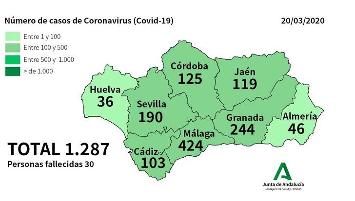 Actualidad Actualidad La Consejería de Salud y Familias confirma en Andalucía 279 nuevos casos de Coronavirus y el número total de afectados asciende a 1287 con 7 pacientes fallecidos en Málaga y 3 en Granada