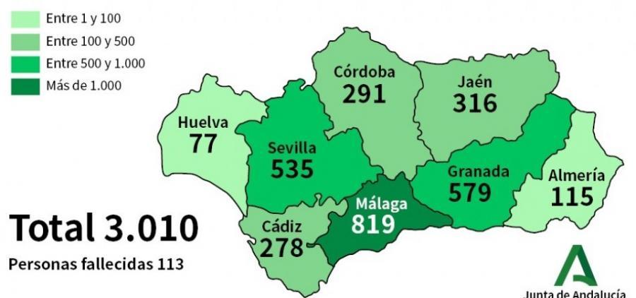 Actualidad Actualidad Andalucía alcanza los 3.010 contagiados, un 22% más en 24 horas, y suma 113 fallecidos, 26 más por Coronavirus