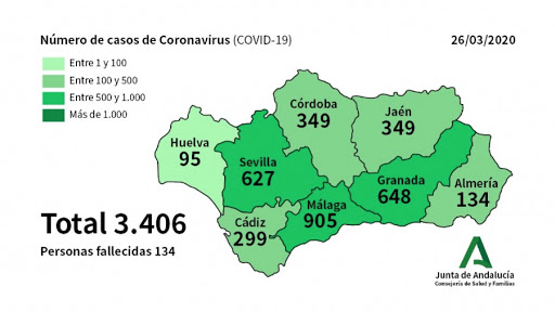 Actualidad Actualidad El coronavirus Covid-19 suma este jueves un total de 3.406 casos de contagio en Andalucía con la confirmación de 396 nuevos afectados y con  Málaga como la provincia más afectada con 905