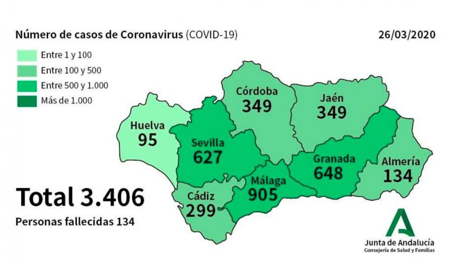 Actualidad Actualidad Andalucía alcanza los 3.793 contagiados por coronavirus, 387 más, y suma diez fallecidos hasta los 144