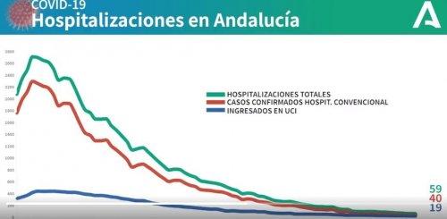 Actualidad Actualidad Andalucía baja hasta los 59 hospitalizados y 19 ingresados en UCI por Covid-19