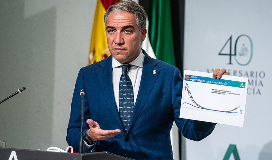 Actualidad Actualidad Málaga pasaría a 2.506 camas convencionales y 441 de UCI cuando Salud active el plan de contingencia para prever un escenario de hasta 4.500 ingresos por Covid