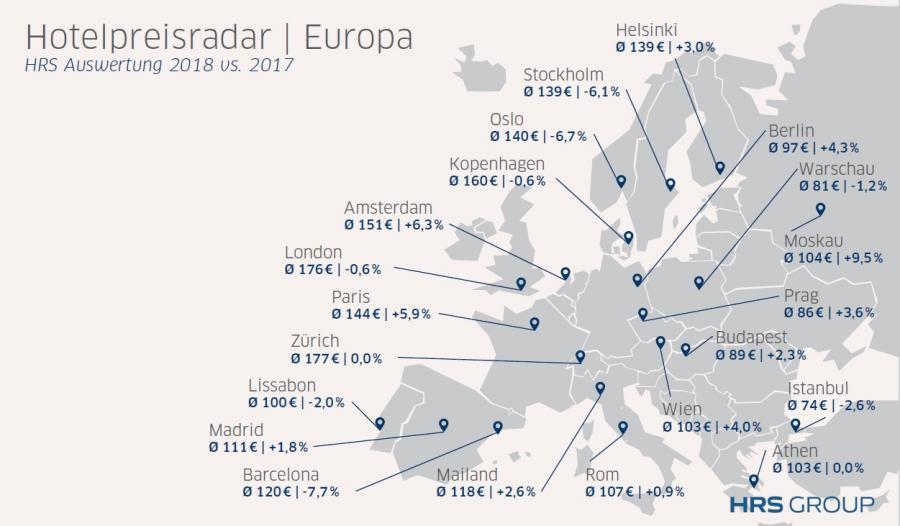Hoteles Hoteles El precio medio por noche en los hoteles españoles no creció en 2018