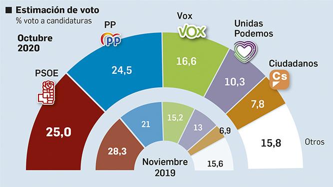Actualidad Actualidad ¿Quién ha sido el ganador de las elecciones catalanas 2021?